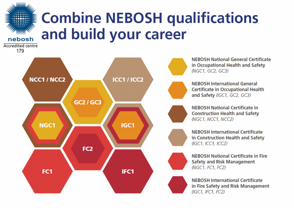 Are You Already One Step Towards Your Next Nebosh Certificate